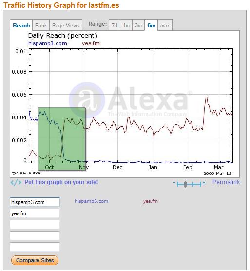 fireshot-capture-25-lastfm_es-traffic-details-from-alexa-yesfm-compra-hispamp3com