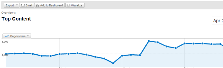 FireShot capture #69 - 'Top Content - Google Analytics' - www_google_com_analytics_reporting_top_content_id=8996994&pdr=20090421-20090521&cmp=average&lp=%2Fanalytics%2Freporting%2Fcontent#lts=1243003877723